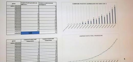 Coronavirus: tabella casi positivi